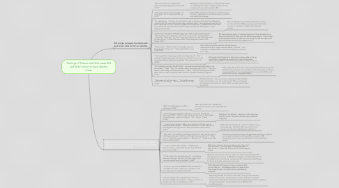 Mind Map: Feelings of Shame and Guilt cause Biff and Willy Loman to have identity crises