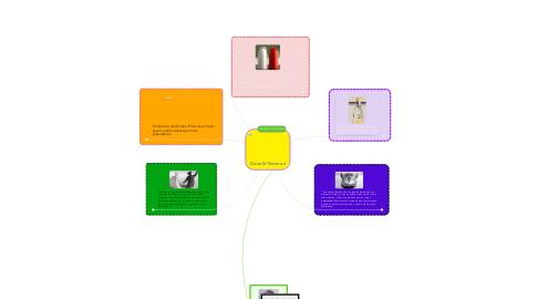 Mind Map: Donald Norman