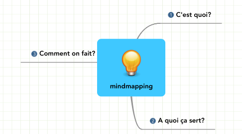 Mind Map: mindmapping