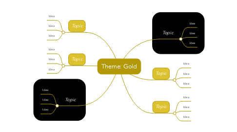 Mind Map: Theme: Gold
