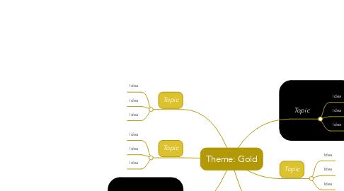 Mind Map: Theme: Gold