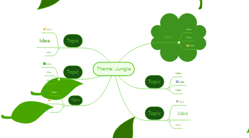 Mind Map: Theme: Jungle