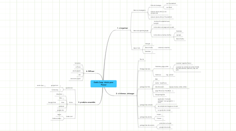 Mind Map: Outils Coop. choisis pour Plume!