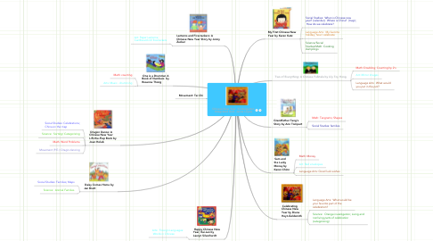 Mind Map: Chinese New Year  Kindergarten