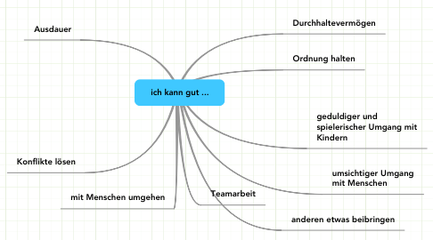 Mind Map: ich kann gut ...