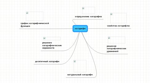 Mind Map: логарифм