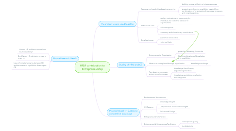 Mind Map: HRM contribution to Entrepreneurship
