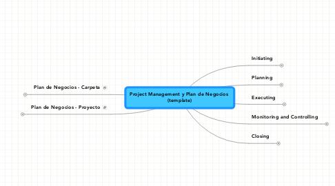 Mind Map: Project Management y Plan de Negocios  (template)