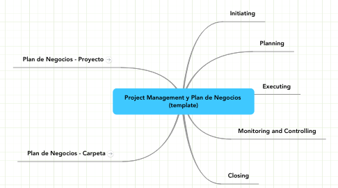 Mind Map: Project Management y Plan de Negocios  (template)