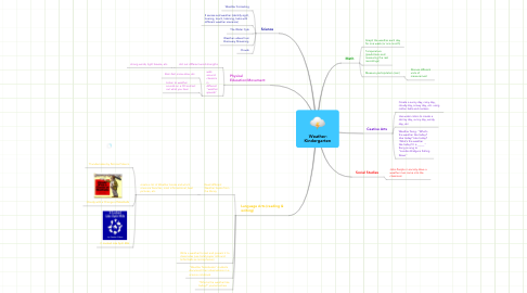 Mind Map: Weather- Kindergarten