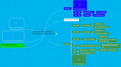 Mind Map: April 23, 2014   S&P 500  Wednesday's Reference Points