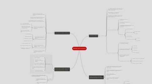 Mind Map: Modelos de Innovación