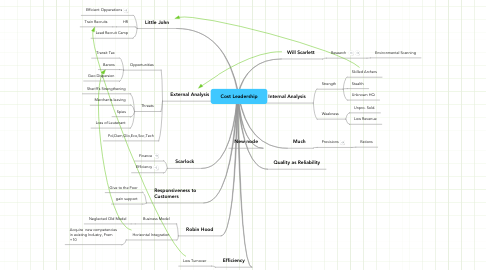 Mind Map: Cost Leadership
