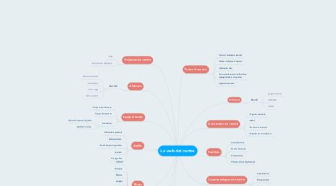 Mind Map: La web del centre