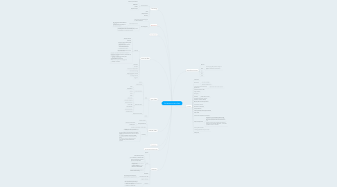 Mind Map: The Nature and Use of Data