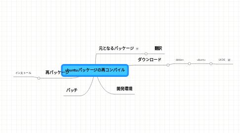 Mind Map: ubuntuパッケージの再コンパイル