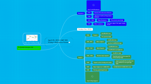 Mind Map: April 25, 2014 | S&P 500  Friday's Reference Points