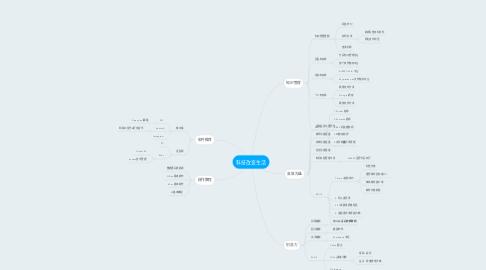 Mind Map: 科技改变生活