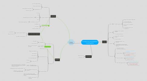 Mind Map: A beszéd-és mozgásfejlődés összefüggései