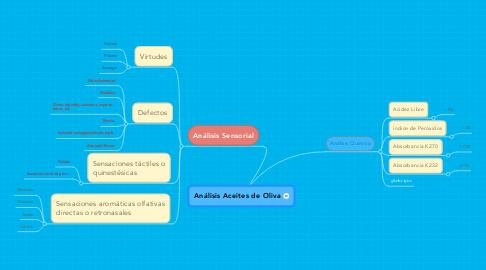 Mind Map: Análisis Aceites de Oliva