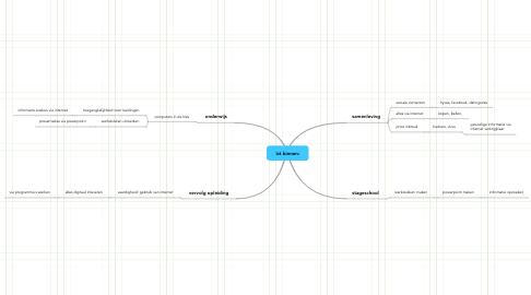 Mind Map: Ict binnen: