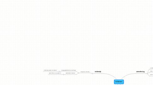 Mind Map: Ict binnen: