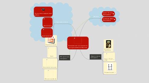 Mind Map: Речевой этикет как показатель культуры развития общества