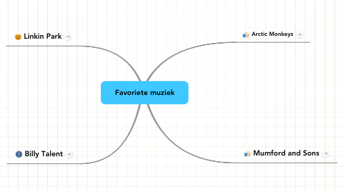 Mind Map: Favoriete muziek