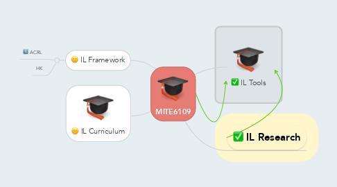 Mind Map: MITE6109