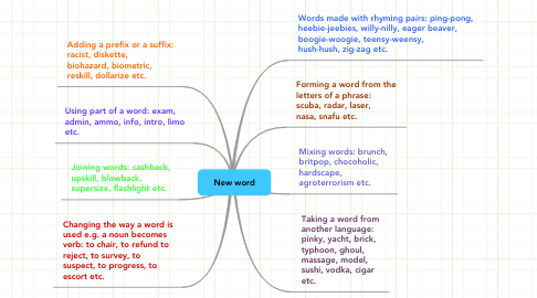Mind Map: New word