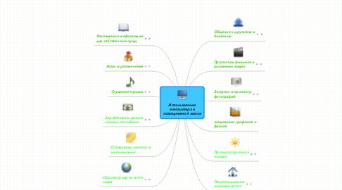 Mind Map: Использованиекомпьютера вповседневной жизни