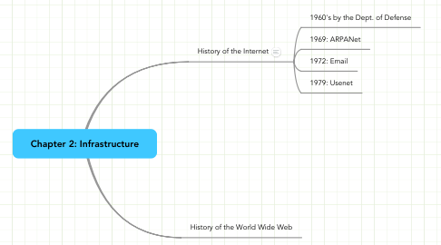 Mind Map: Chapter 2: Infrastructure