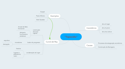 "Mind Map: ""Topocídio"""