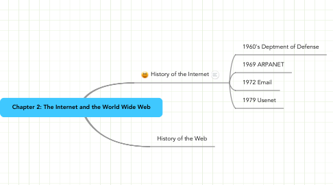 Mind Map: Chapter 2: The Internet and the World Wide Web
