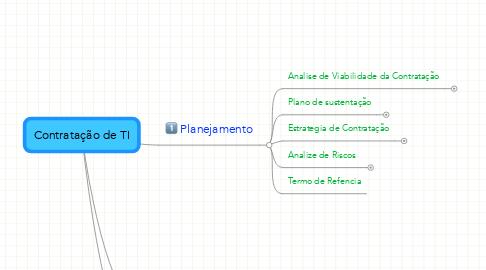 Mind Map: Contratação de TI