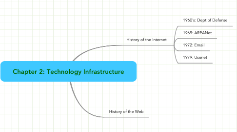 Mind Map: Chapter 2: Technology Infrastructure