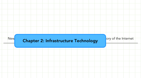Mind Map: Chapter 2: Infrastructure Technology