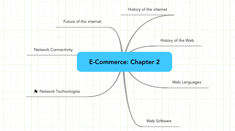 Mind Map: E-Commerce: Chapter 2