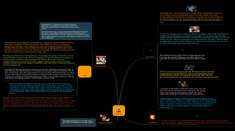 Mind Map: Natali Loshak