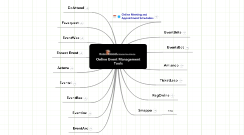 Mind Map: Online Event Management