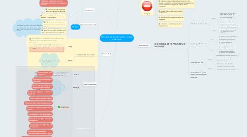 Mind Map: Интерактивные методики: плюсы и минусы