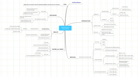 Mind Map: Beneficial Insect