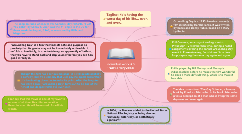 Mind Map: Individual work # 5 (Nastia Varyvoda)