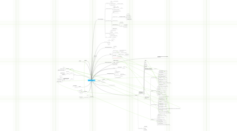 Mind Map: Techno innovantes