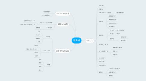 Mind Map: 競馬場