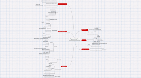 "Mind Map: ""Контент-маркетинг...""  (Майкл Стелзнер)"