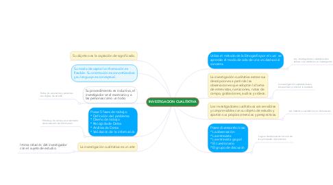 Mind Map: INVESTIGACION CUALITATIVA