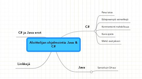 Mind Map: Aloittelijan ohjelmointia Java &C#