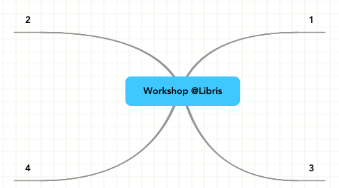 Mind Map: Workshop @Libris