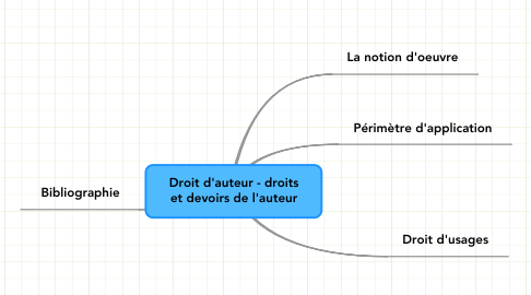 Mind Map: Droit d